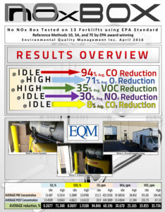 no nox box reduces harmful emissions from industrial forklifts